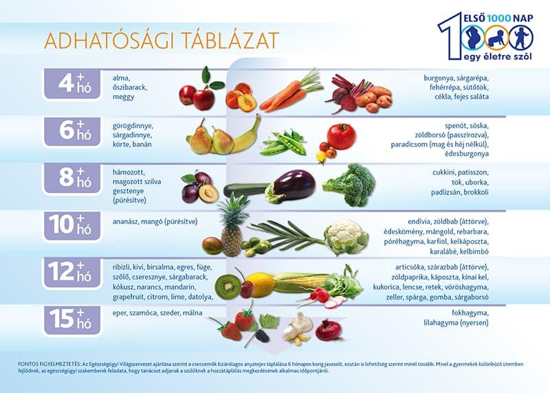 Adhatosagi_Tablazat_800width